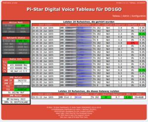 Pi-Star Digital Voice Tableau für DD1GO